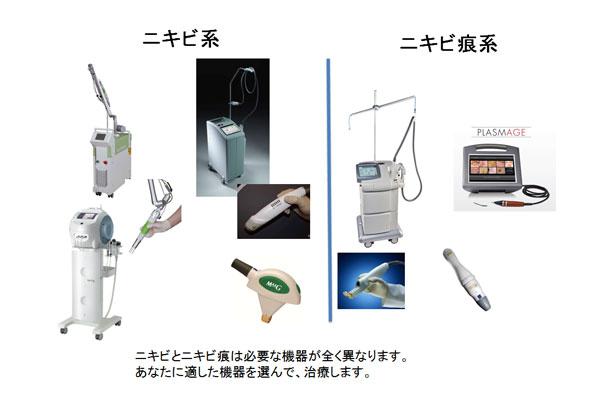 ニキビとニキビ痕は必要な機器が異なります